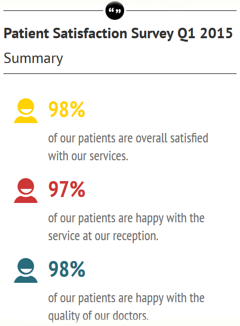 Patient satisfaction 1